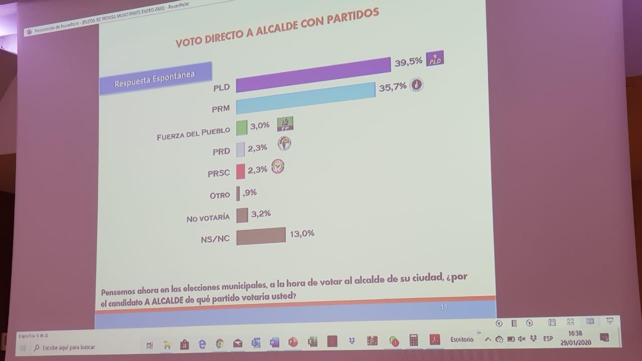 """Resultado de imagen de Encuesta Sigma Dos: el PLD es el partido favorito para ganar las elecciones municipales."""""""