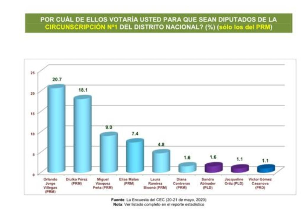 Orlando Jorge Villegas encabeza intención de voto para diputados en la circunscripción No.1 del Distrito Nacional según encuesta