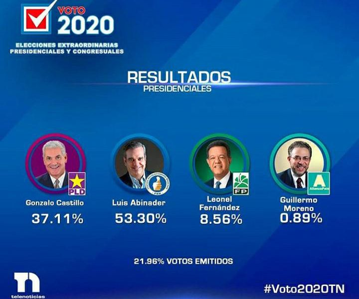 Abinader mantiene ventaja sobre demás candidatos según resultados electorales