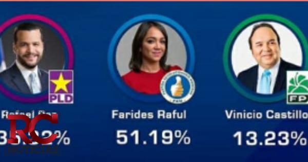 Faride Raful alcanza ventaja sobre demás candidatos a nivel senatorial