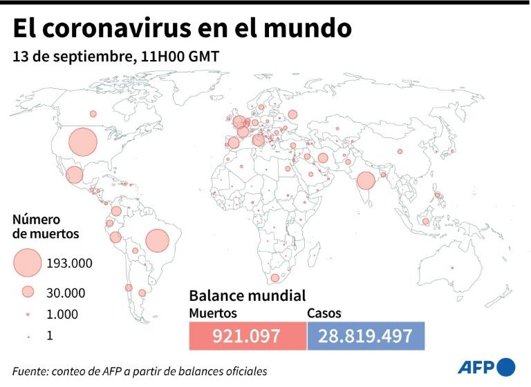 Más de 921.000 muertos por coronavirus en el mundo