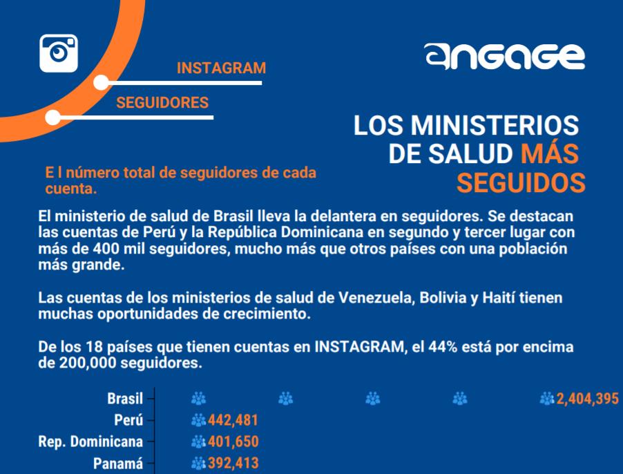 """""""Gobierno, Salud y Comunicación Digital"""": análisis de las conversaciones 2.0 de los ministerios de salud en América Latina"""