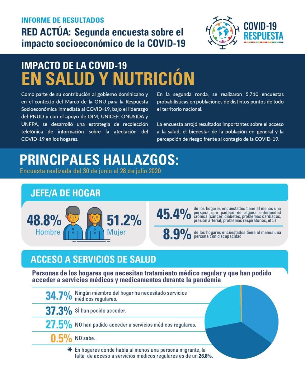 COVID-19 genera preocupación en la salud mental de la población dominicana