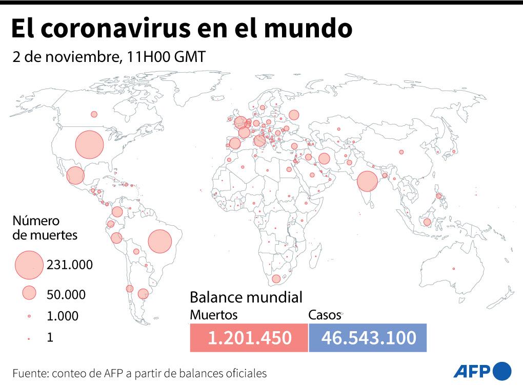 Balance mundial de la pandemia de covid-19 este lunes