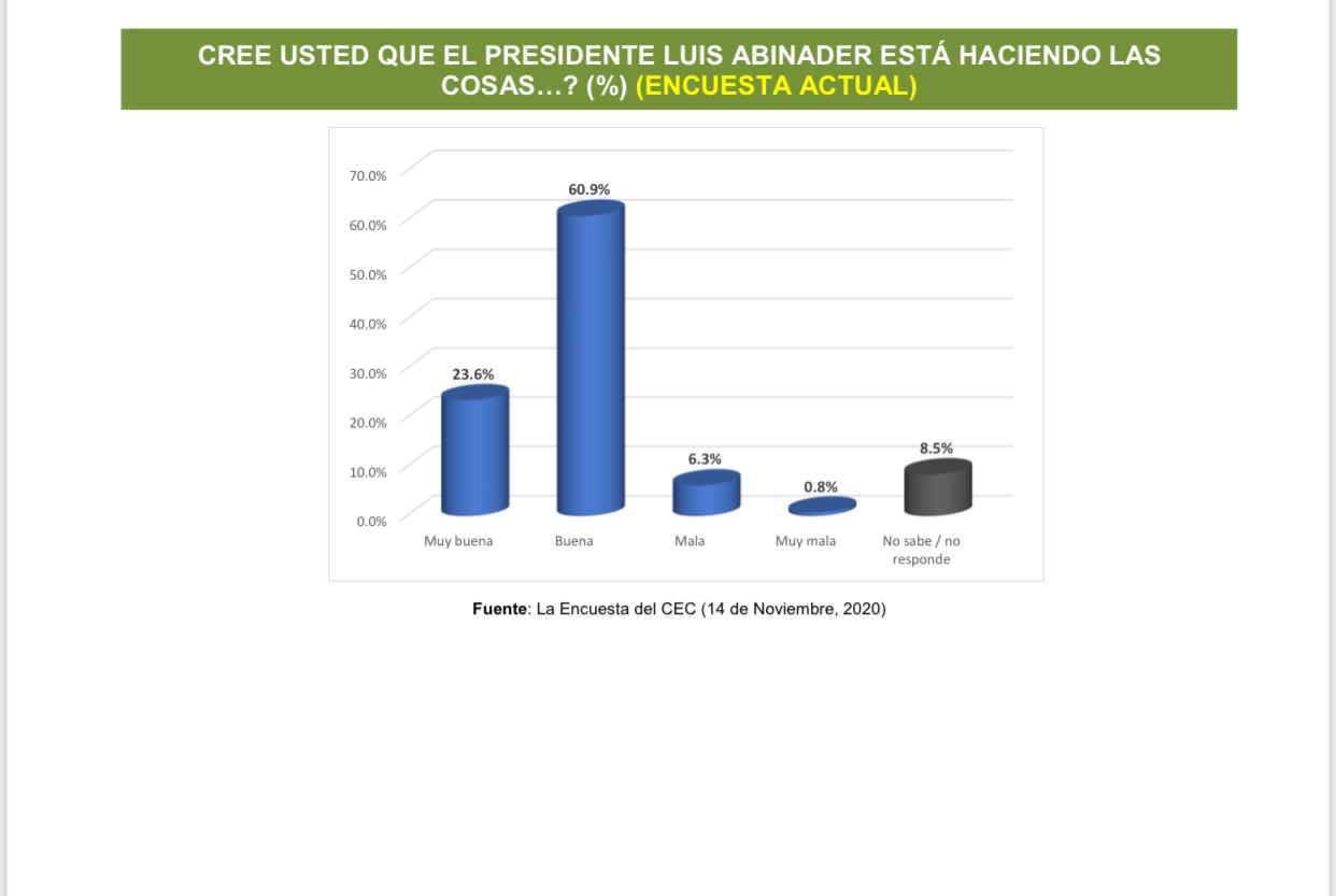 Paliza valora encuesta que indica que un 84.5% aprueba como buena gestión de Abinader