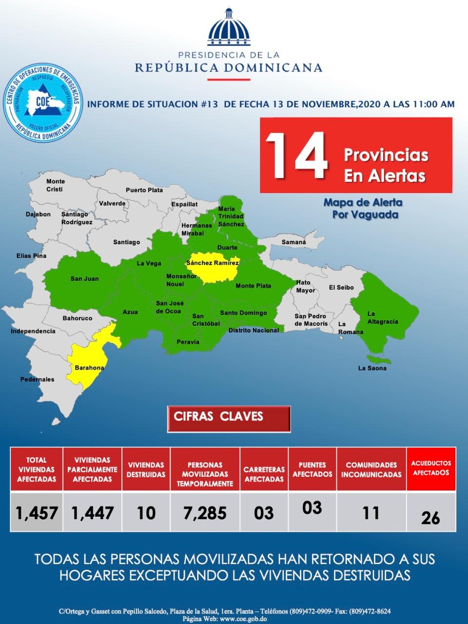 COE reduce a 14 las provincias bajo alerta