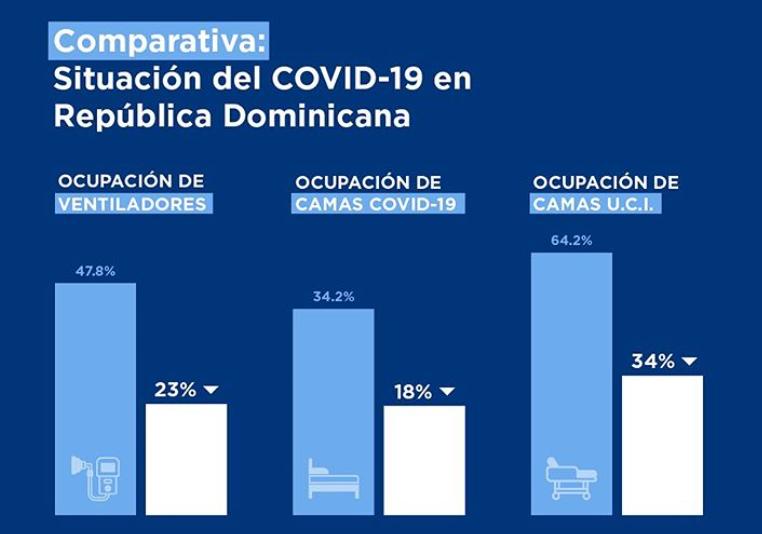 Disminuye ocupación de camas por COVID-19