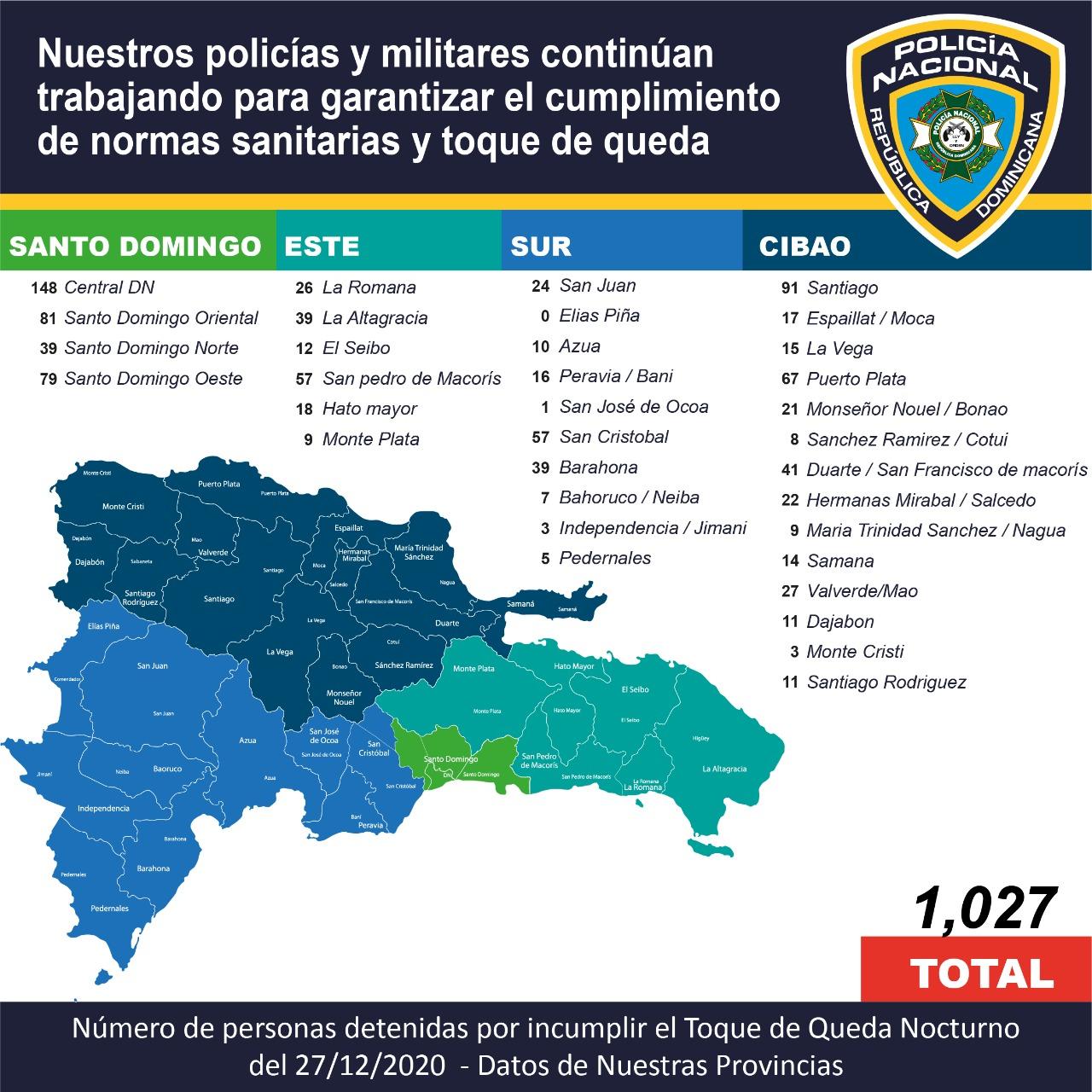 Policía Nacional detiene a 1,027 personas por violentar el toque de queda