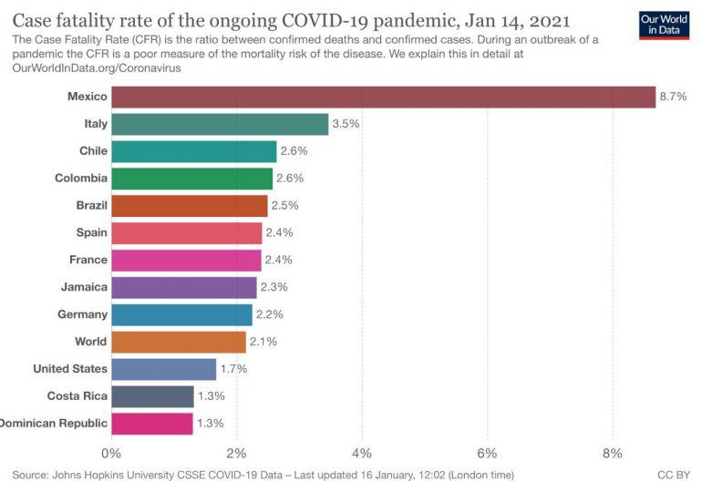 RD, entre los países con menores índice de letalidad por covid-19