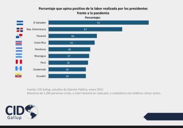 Salvador y RD más satisfechos entre 9 países de la región durante manejo de pandemia según Gallup