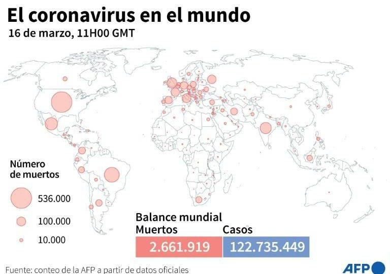 Balance mundial de la pandemia de coronavirus de este martes