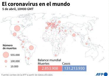 Balance mundial de la pandemia de coronavirus