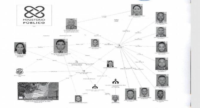 Operación Coral |Coronel Núñez de Aza era el cerebro financiero del entramado corrupto organizado por Adán Cáceres
