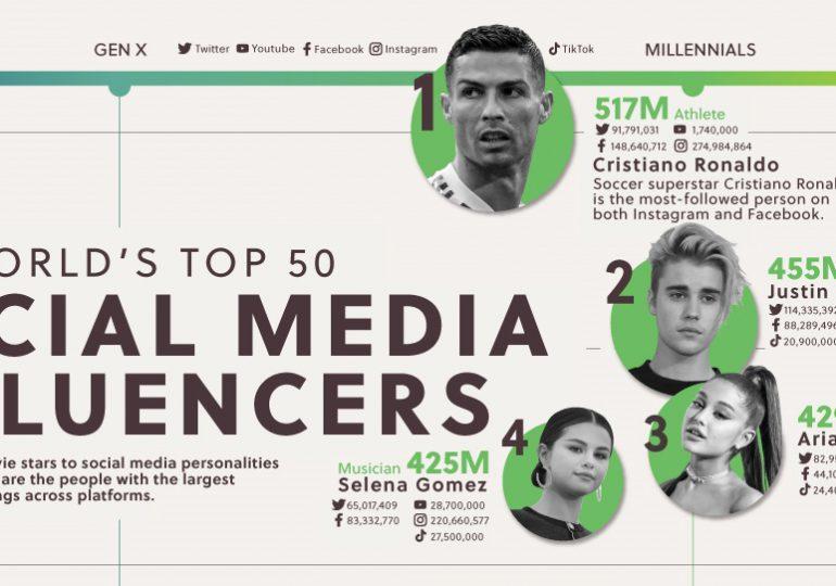 """Estos son los 50 principales """"influencers"""" del mundo en las redes sociales"""